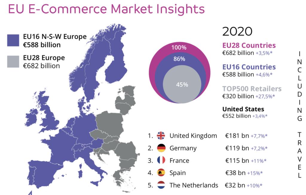 European e-commerce market insights