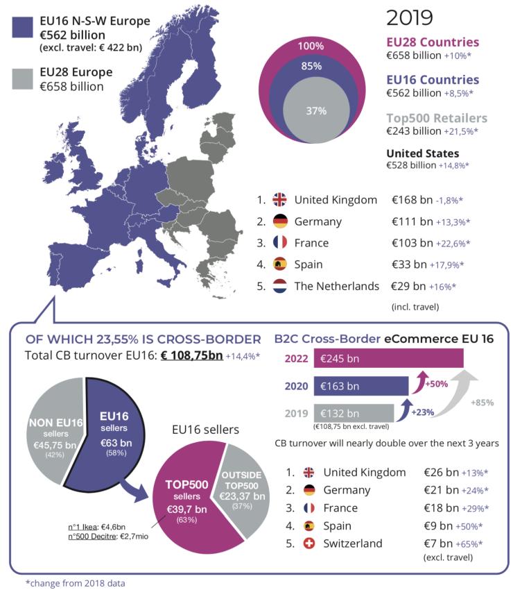 European e-commerce, cross-border key figures